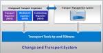 Auto Transport Import Configure Steps