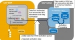 SAP HANA DXC (Direct Extractor Connection) Overview