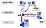 File Handling - Presentation and Application Server