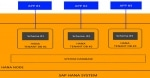 Cross-Database-Access (CDA) in HANA MDC (Multitenant Database Containers)