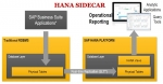 SAP HANA Sidecar Scenario