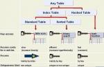 Internal Tables in SAP ABAP