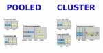 Difference between Pooled and Cluster Tables