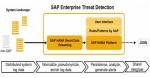 SAP Enterprise Threat Detection (ETD) Overview
