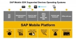 SAP Mobile SDK Supported Devices Operating Systems