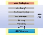 SAP Java Connector (SAP JCo)