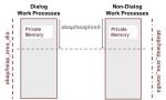 Abap/heap_area_dia Limit of Heap Memory for Dialog Work Processes
