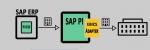 EBICS Adapter in SAP PI