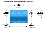 SAP All Set to Empower the Defense Forces of the Country