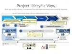 Full Life Cycle Implementation in SAP