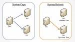 Homogeneous & Heterogeneous System Copy Interview Questions
