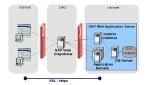 HTTP(S) Load Balancing using SAP Web Dispatcher
