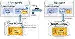 SAP HANA Transport Container