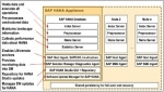 Start and Stop the Script Server in SAP HANA Database