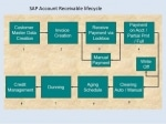 What is  SAP Accounts Receivable Process Life Cycle?
